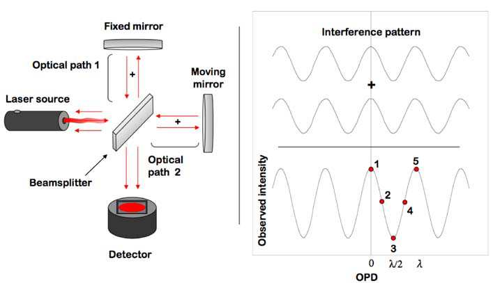 sitelle fourier transform spectroscopy
