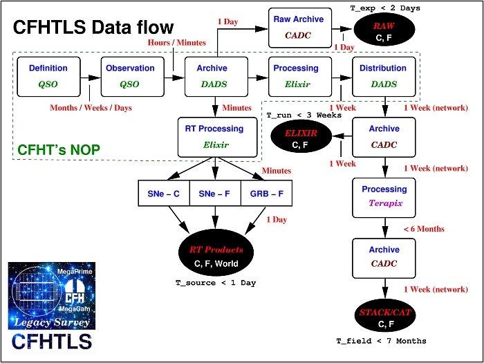 Cfhtls Data Flow