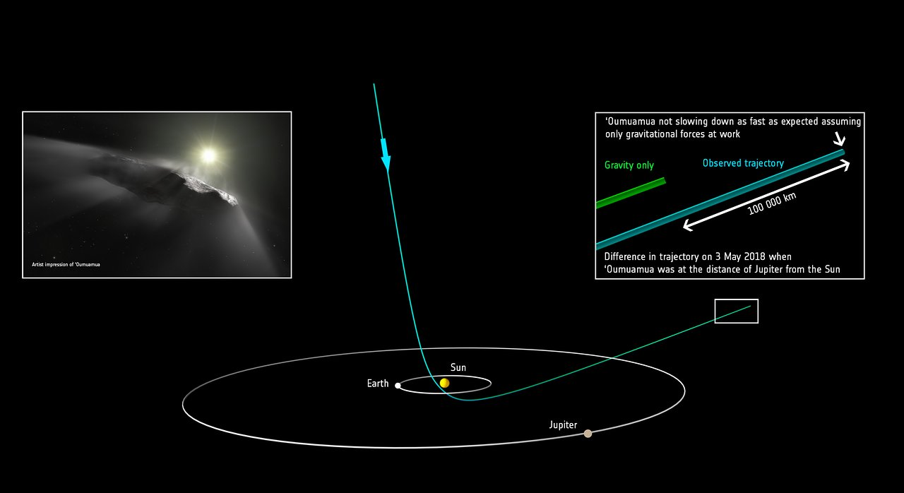 this diagram shows the orbit of the interstellar object 'oumuamua as it  passes through the solar system  it shows the predicted path of 'oumuamua  and the