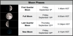 Moon phases for September 2016 in Waimea.