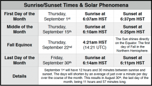 Sunrise and sunset times for Waimea.