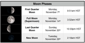 Phases of the moon for November 2016