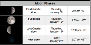 Moon phases for Waimea