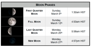 March 2017 Moon phases for Waimea.