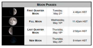 Moon phases for May 2017