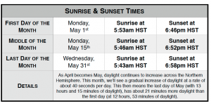 Sunrise/sunset times for Waimea