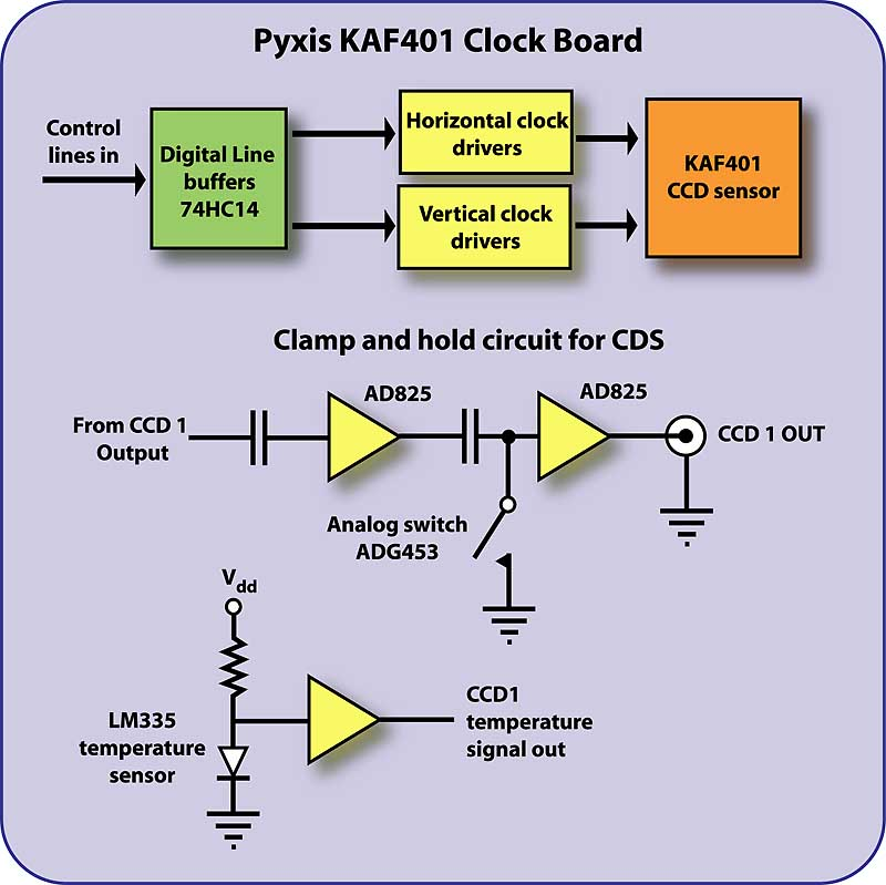 the pyxis camera project ccd clock board