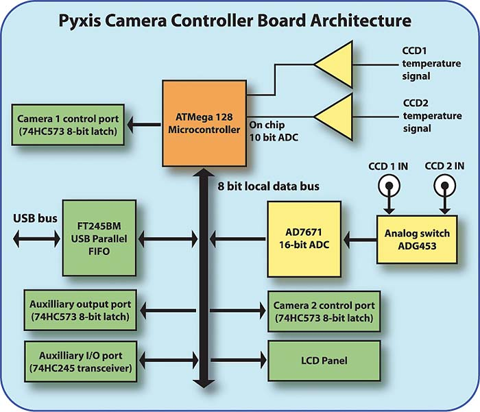The Pyxis Camera Project