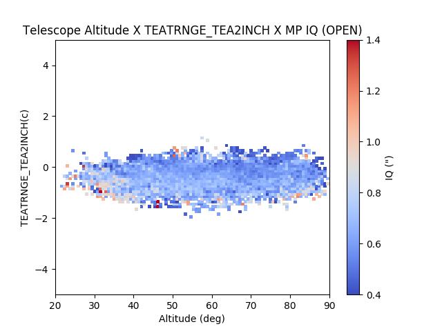 Telescope Altitude X TEATRNGE temperature delta permutations