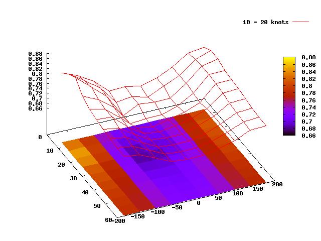 an analysis of zenith